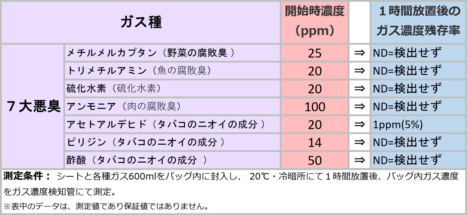 消臭効果のデータ